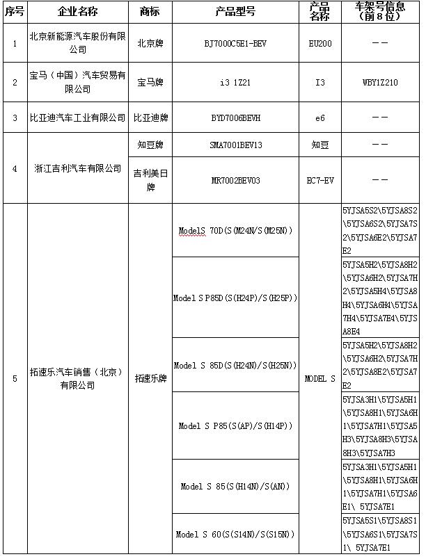 北京市示范应用新能源小客车生产企业及产品备案信息(第4批)